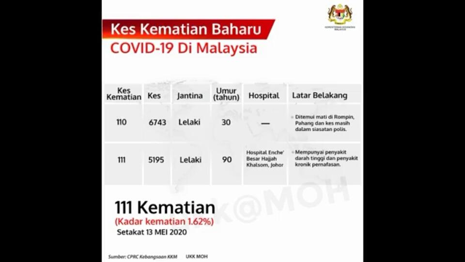 Covid 19 Kes Kematian Ke 110 Dan 111 Direkodkan Hari Ini The Malaya Post